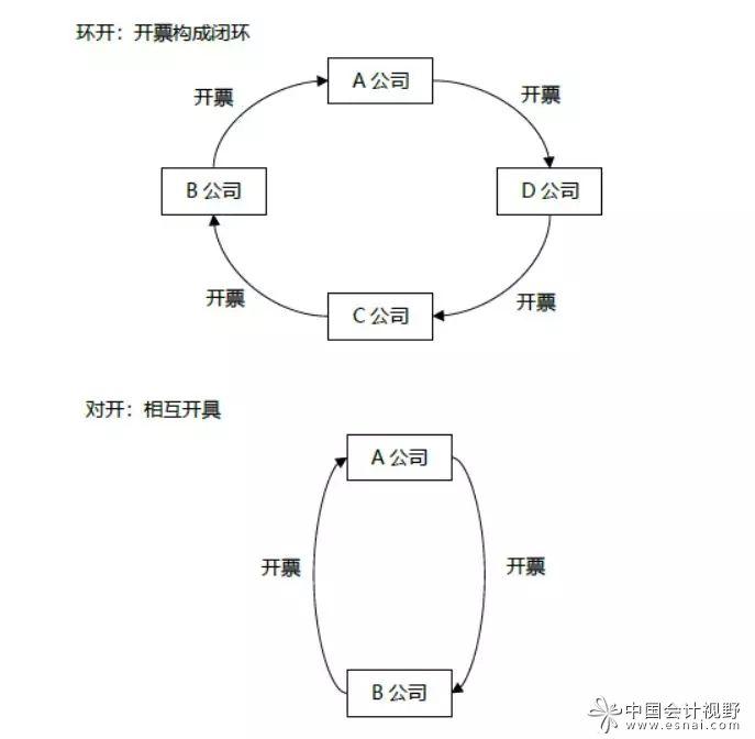 资本原罪:从ST天宝涉嫌虚开发票谈为虚增业绩的虚开